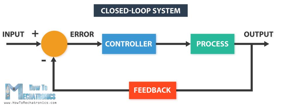 Hệ thống vòng kín