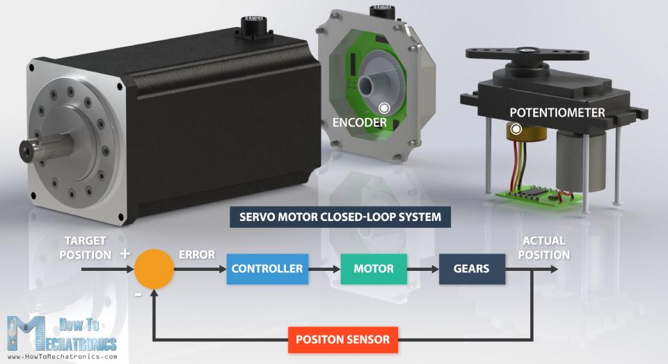 Hệ thống vòng kín Servo