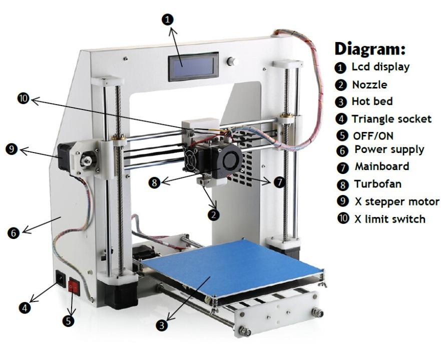 Tài liệu hướng dẫn ráp máy in3D Prusa nguyên bản ( khung thép tấm, mica) 3