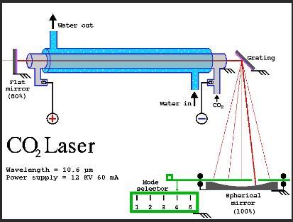 nguyên lý laser co2